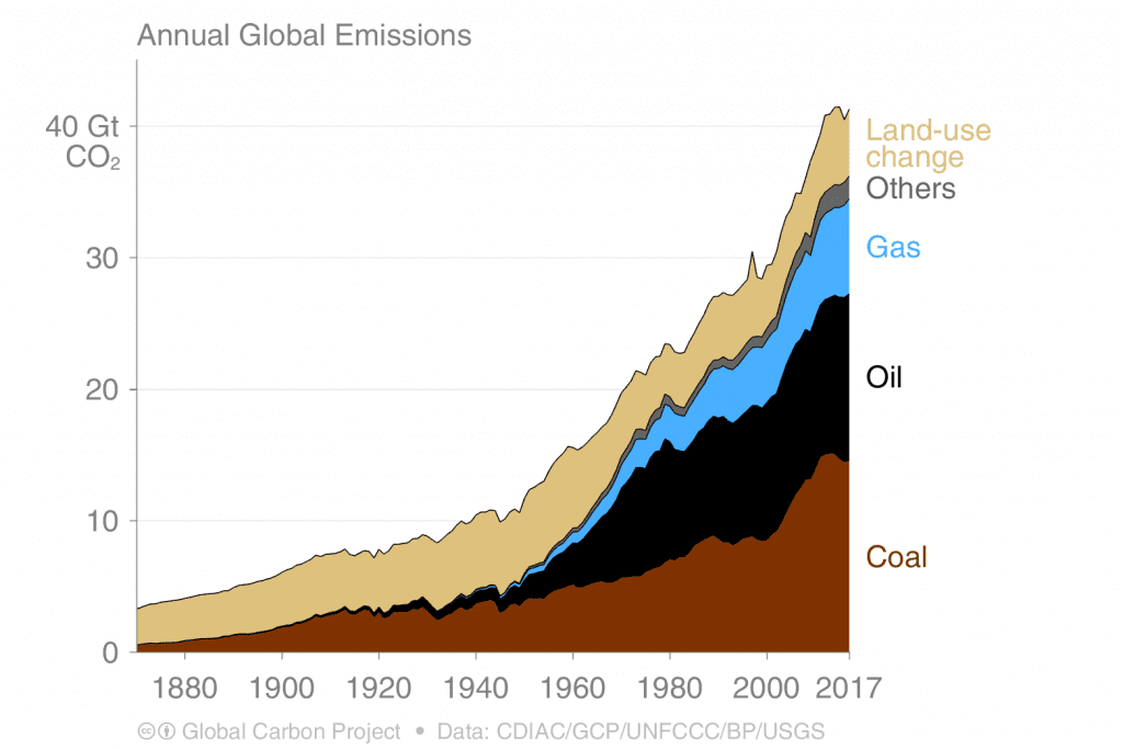 Annual Global Emissions vs Land-use change, Gas, Oil, Coal