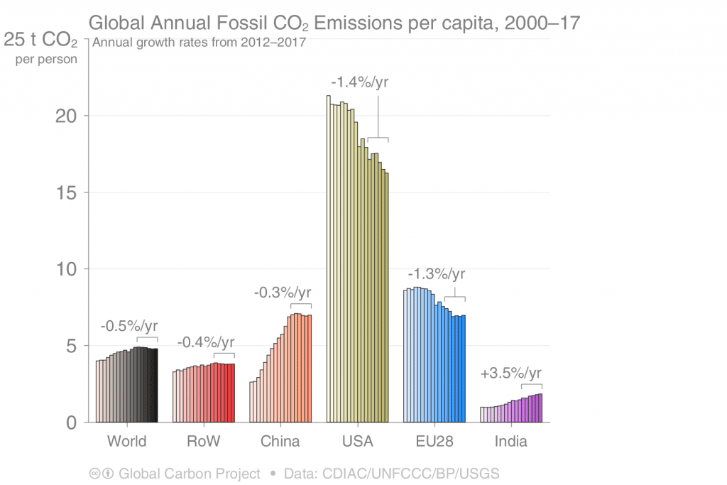 Global Annual CO2 Emissions per capita, 2000-17, USA dominates