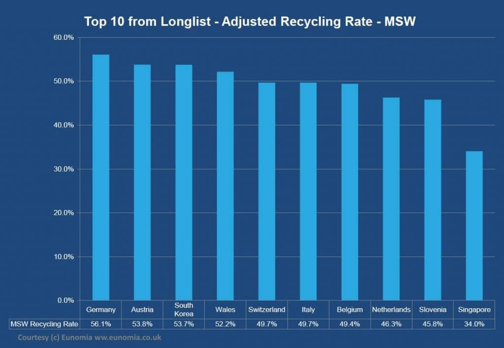 Indication of waste management by country