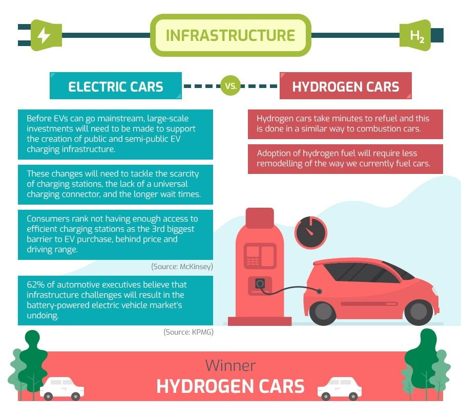 comparing infrastructure of electric and fuel cell car