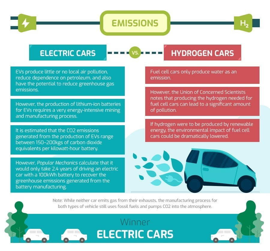 comparing emissions of electric and fuel cell car