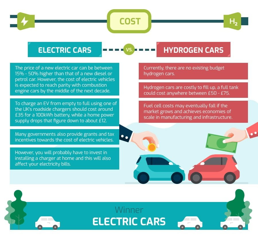 comparing cost of electric and fuel cell car