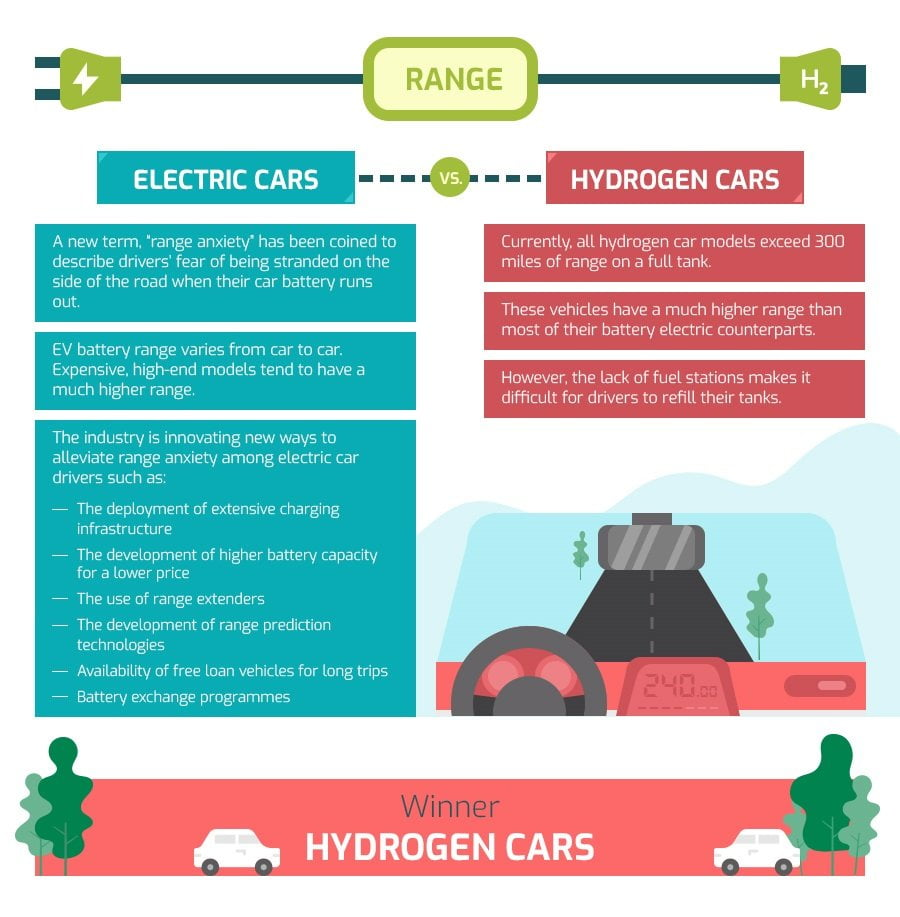 comparing range of electric and fuel cell car
