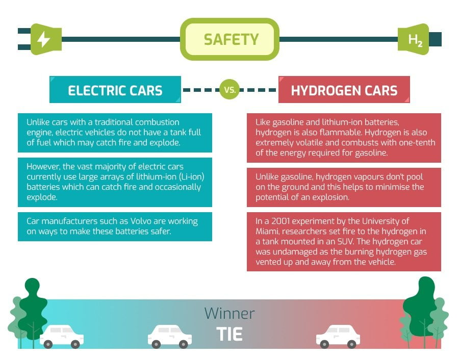 comparing safety of electric and fuel cell car