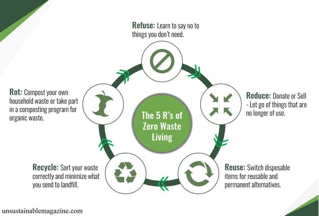 The 5 R's of Zero Waste Living