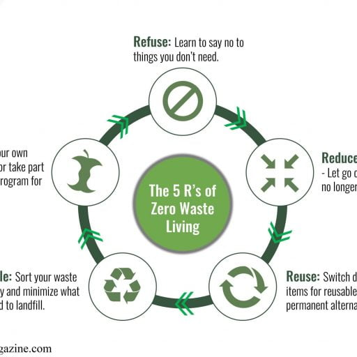 5Rs of Zero Waste Living