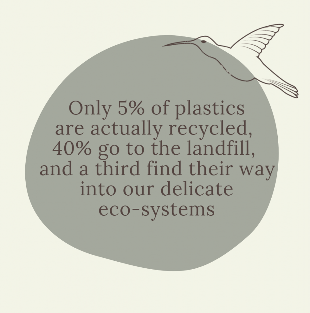 only 5 per cent of plastics are actually recycled, 40 per cent go to the landfill, and a third find their way into delicate eco-systems