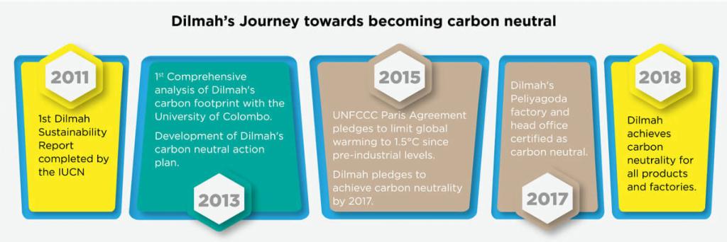 Dilmah's carbon neutral journey