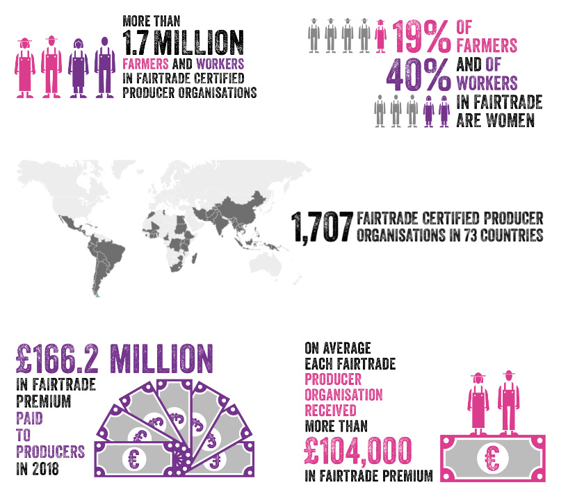 fairtrade facts & figures