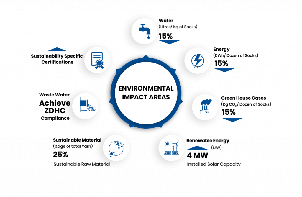 environmental impact areas chart