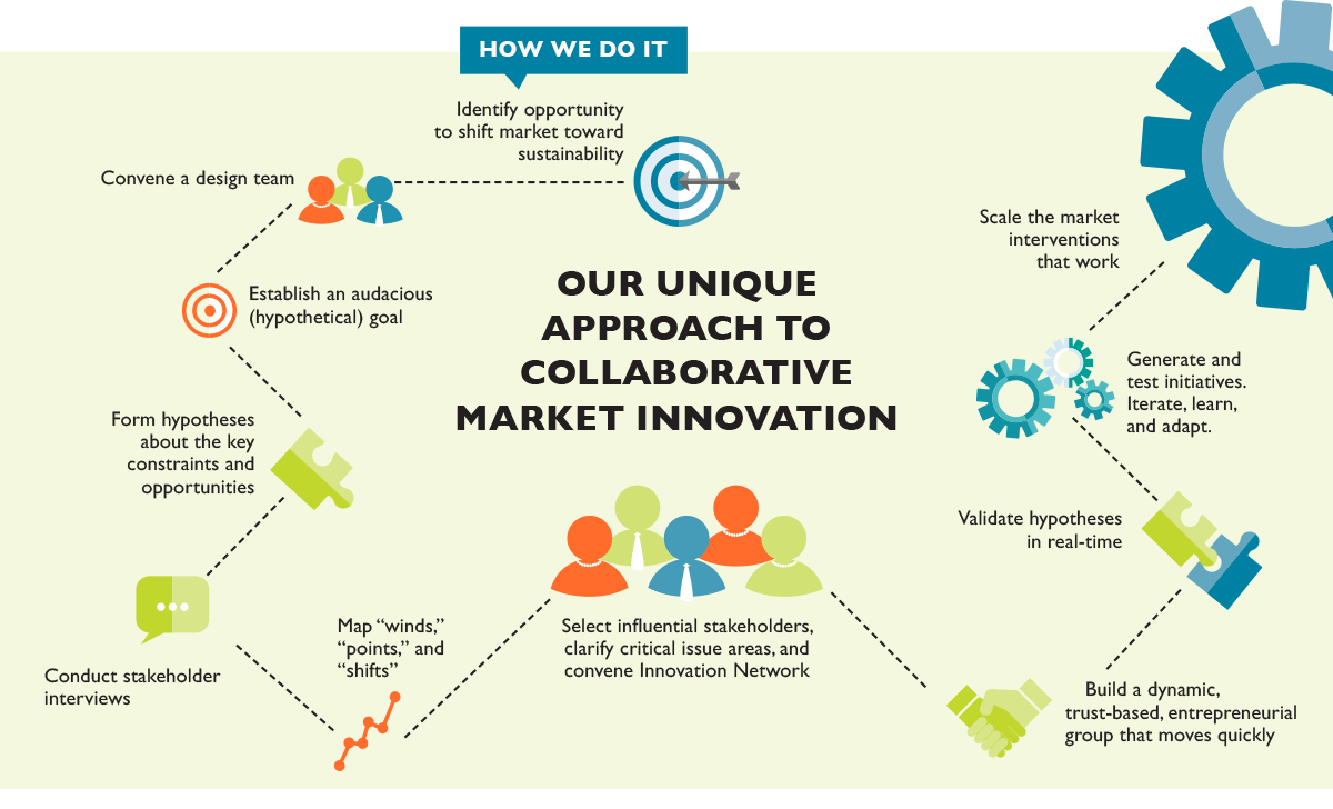 our unique approach to collaborative market innovation