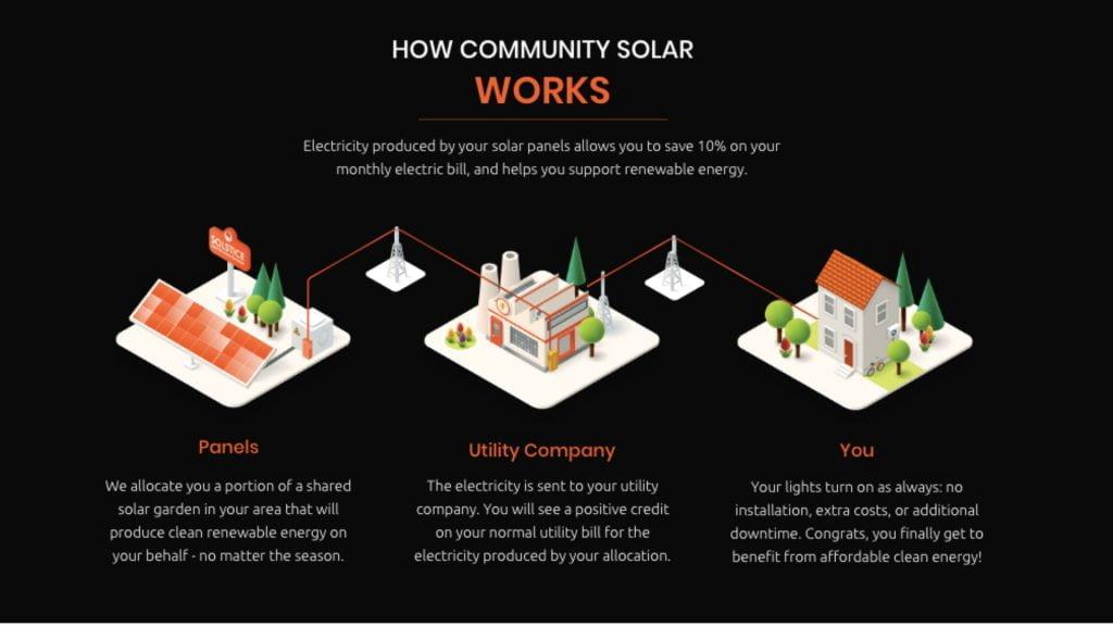 How Community Solar Works / solar energy facts